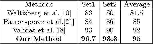Table 2. Average precision (%) on UT Interaction Dataset Set 1 and Set 2. Three state-of-art methods are compared.
