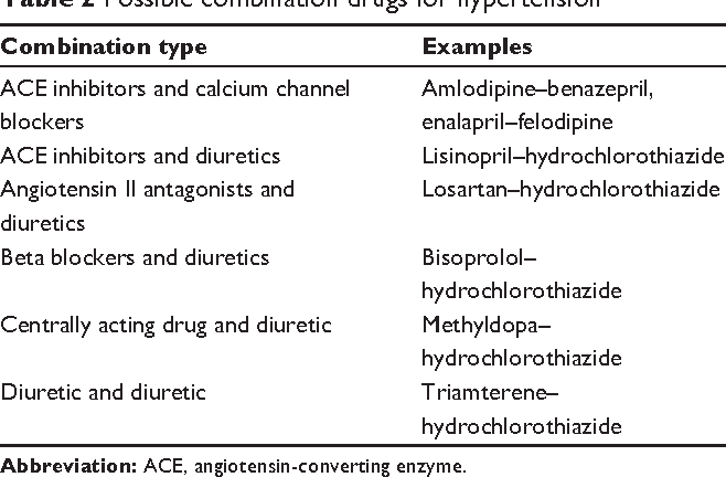 Current Perspectives On Treatment Of Hypertensive Patients With