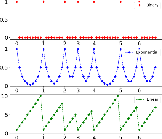 Figure 1 for Melodic Phrase Segmentation By Deep Neural Networks