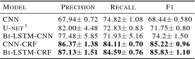 Figure 2 for Melodic Phrase Segmentation By Deep Neural Networks