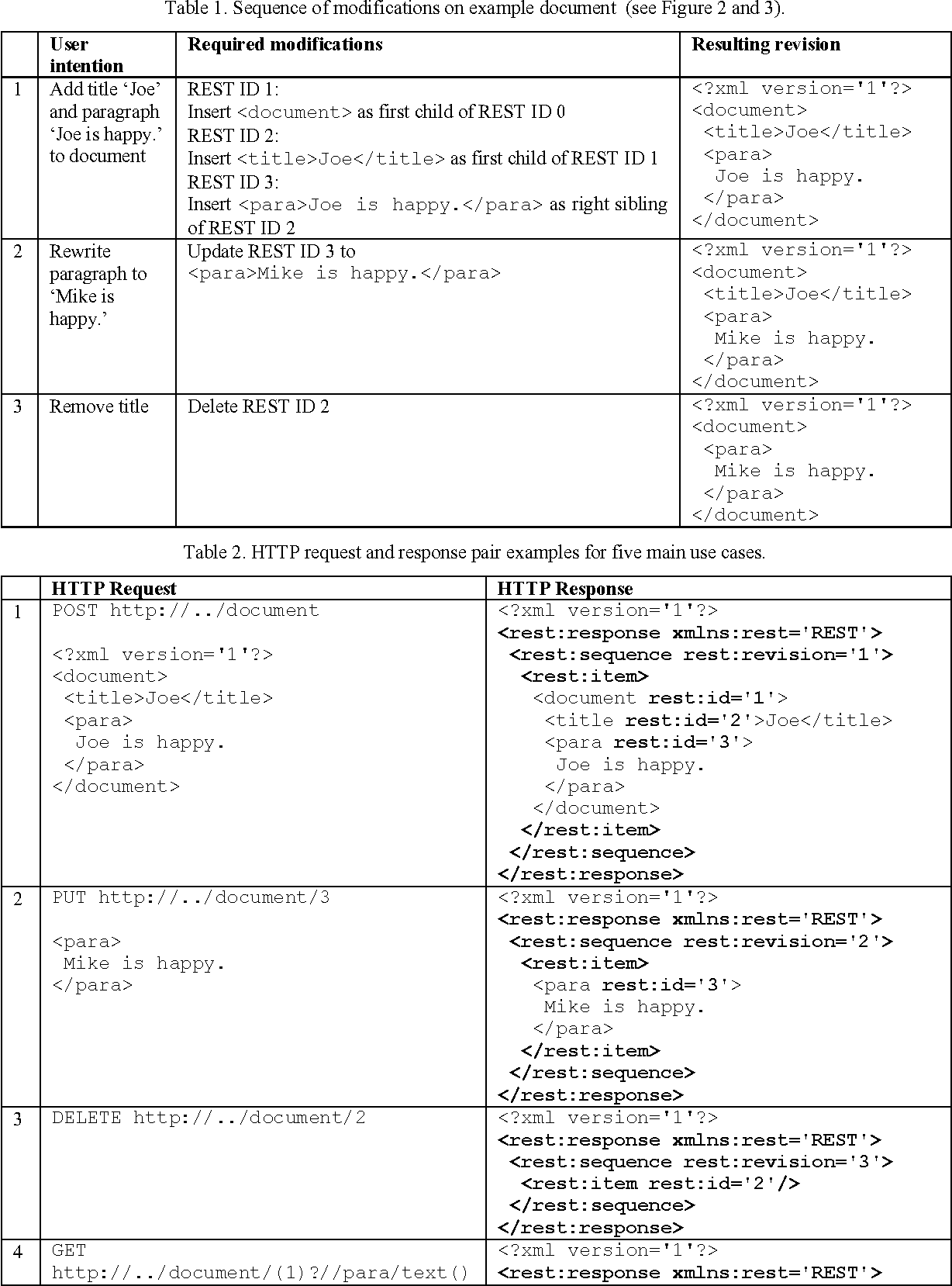 PDF] TEMPORAL REST - HOW TO REALLY EXPLOIT XML - Semantic Scholar