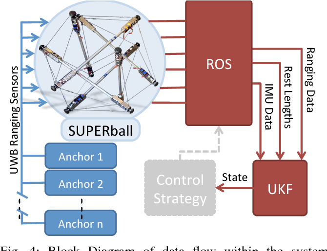 Figure 4 for State Estimation for Tensegrity Robots