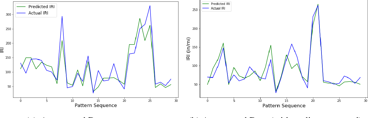 Figure 3 for Estimating IRI based on pavement distress type, density, and severity: Insights from machine learning techniques
