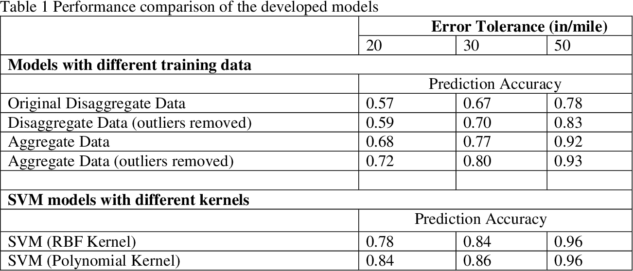 Figure 1 for Estimating IRI based on pavement distress type, density, and severity: Insights from machine learning techniques