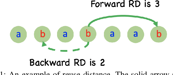 Figure 1 for Learning Forward Reuse Distance