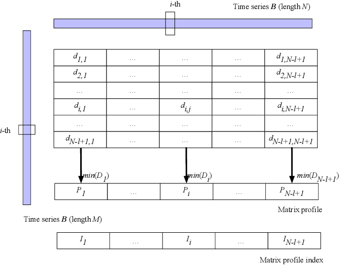 Figure 2 for Measuring Similarity of Interactive Driving Behaviors Using Matrix Profile
