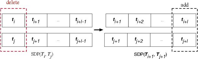 Figure 3 for Measuring Similarity of Interactive Driving Behaviors Using Matrix Profile