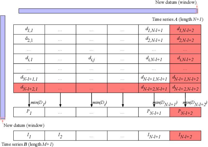 Figure 4 for Measuring Similarity of Interactive Driving Behaviors Using Matrix Profile