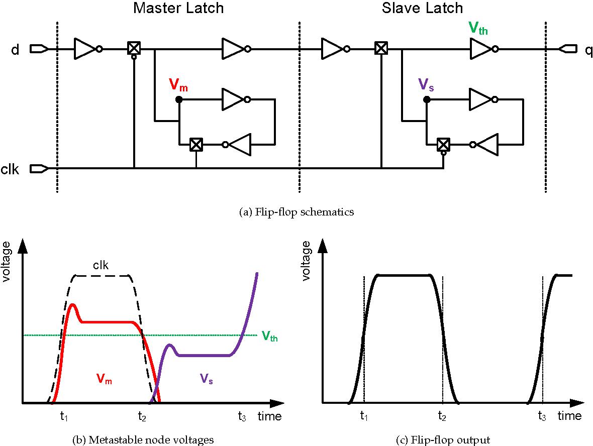 Solutions And Application Areas Of Flip Flop Metastability Circuit Diagram Semantic Scholar