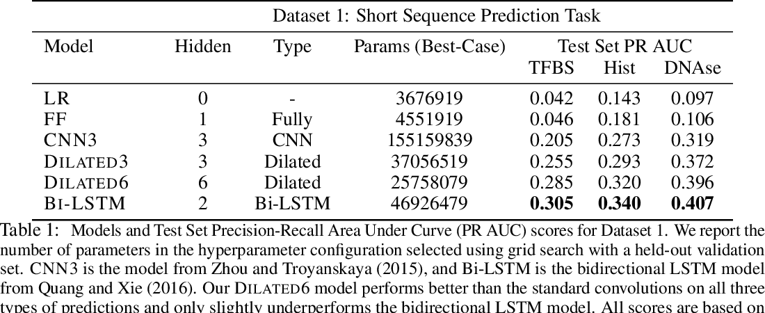 Figure 2 for Dilated Convolutions for Modeling Long-Distance Genomic Dependencies