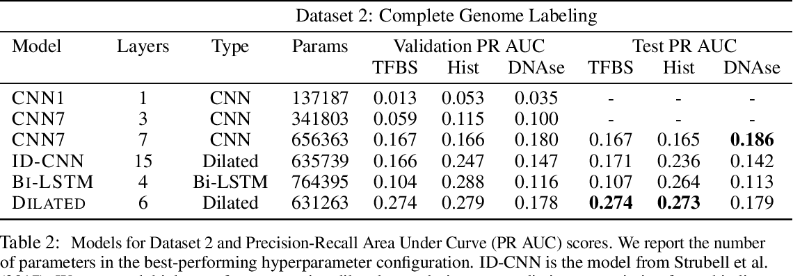 Figure 3 for Dilated Convolutions for Modeling Long-Distance Genomic Dependencies
