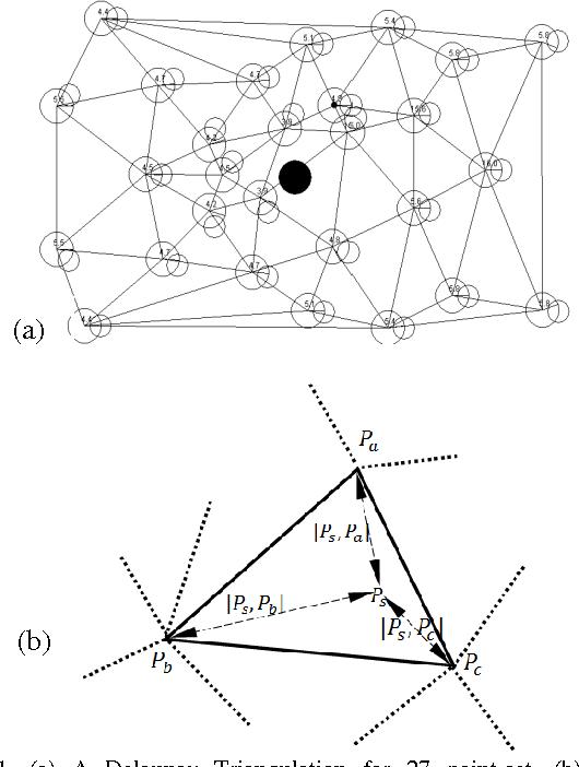 Figure 1 for Generating Motion Patterns Using Evolutionary Computation in Digital Soccer