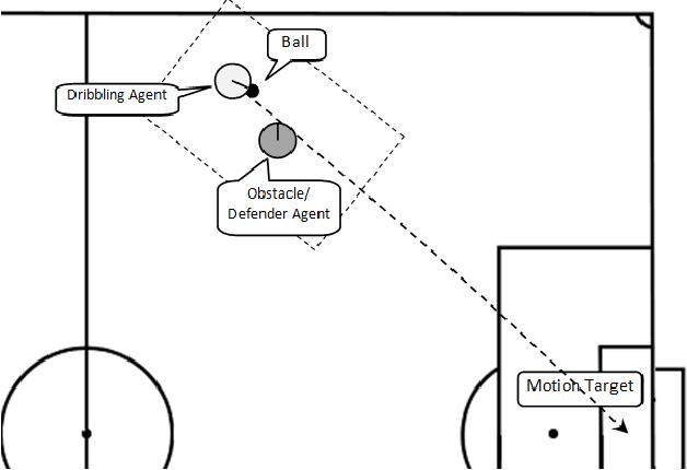 Figure 3 for Generating Motion Patterns Using Evolutionary Computation in Digital Soccer