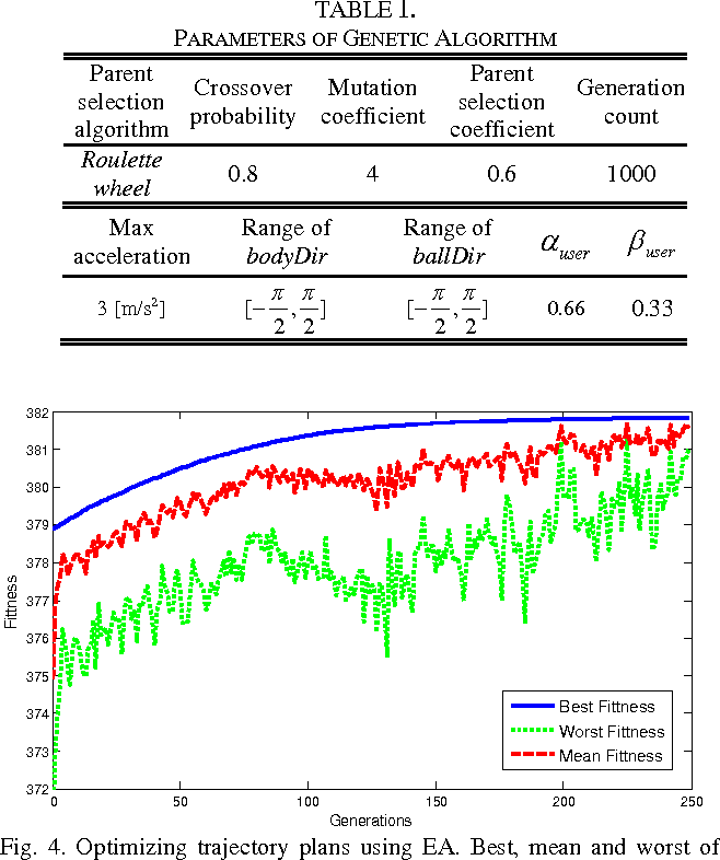 Figure 4 for Generating Motion Patterns Using Evolutionary Computation in Digital Soccer