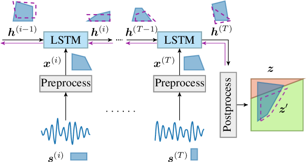 Figure 1 for Fast and Effective Robustness Certification for Recurrent Neural Networks