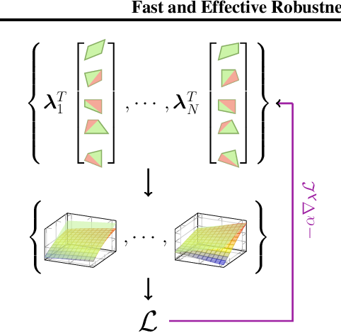Figure 3 for Fast and Effective Robustness Certification for Recurrent Neural Networks