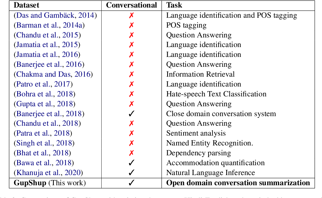 Figure 3 for GupShup: An Annotated Corpus for Abstractive Summarization of Open-Domain Code-Switched Conversations