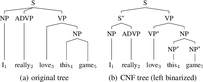 Figure 1 for Fast and Accurate Neural CRF Constituency Parsing