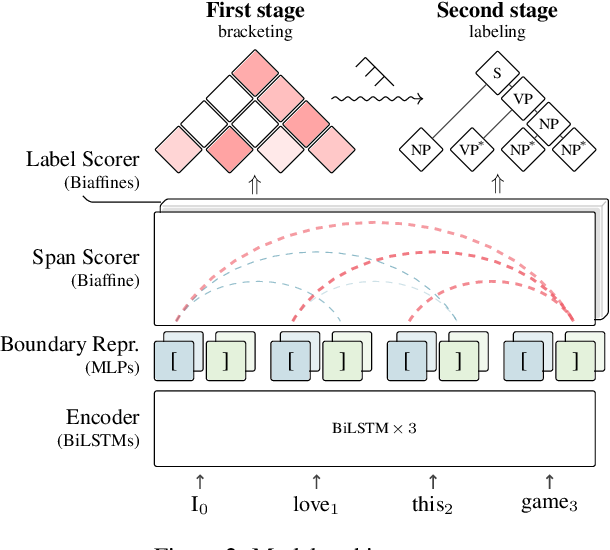 Figure 3 for Fast and Accurate Neural CRF Constituency Parsing