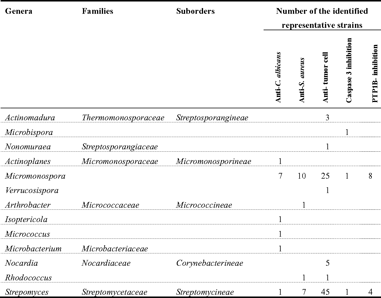 marine actinomycetes from mangrove soil in Different pre-treatment methods in selective isolation of actinomycetes from mangrove actinomycetes of marine the isolation of actinomycetes from mangrove.