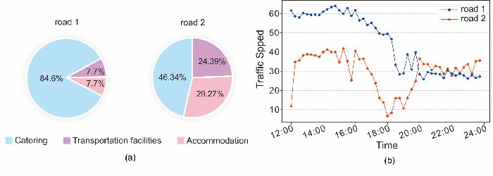 Figure 1 for AST-GCN: Attribute-Augmented Spatiotemporal Graph Convolutional Network for Traffic Forecasting