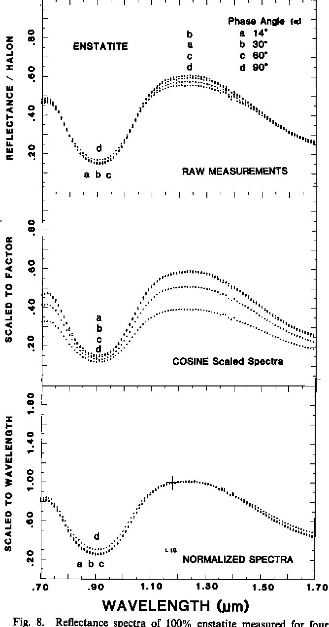 Figure 8 from Strength of mineral absorption features in the