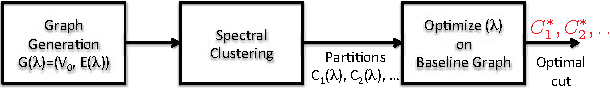 Figure 1 for Spectral Clustering with Imbalanced Data