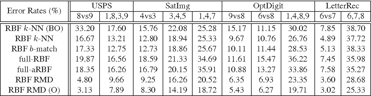 Figure 2 for Spectral Clustering with Imbalanced Data
