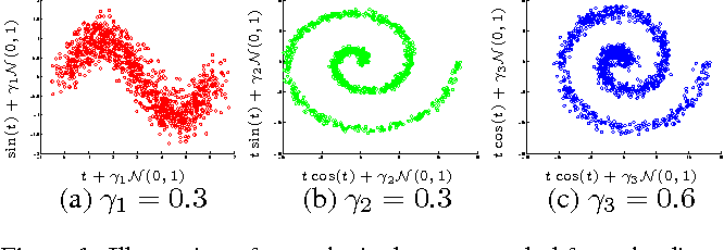 Figure 1 for A low variance consistent test of relative dependency