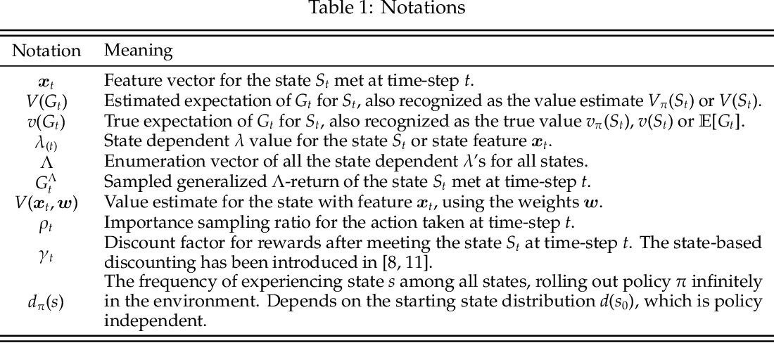 Figure 1 for Faster and More Accurate Trace-based Policy Evaluation via Overall Target Error Meta-Optimization