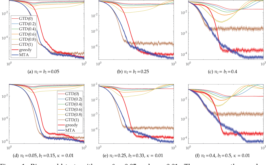 Figure 2 for Faster and More Accurate Trace-based Policy Evaluation via Overall Target Error Meta-Optimization