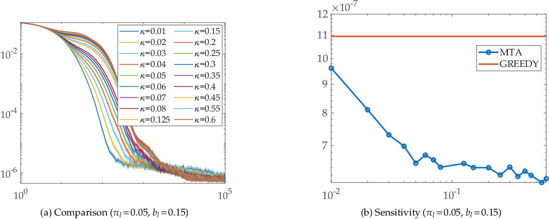 Figure 3 for Faster and More Accurate Trace-based Policy Evaluation via Overall Target Error Meta-Optimization