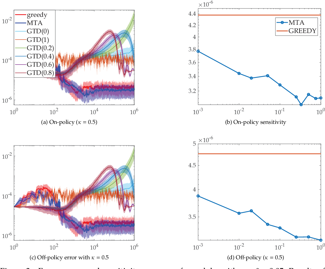 Figure 4 for Faster and More Accurate Trace-based Policy Evaluation via Overall Target Error Meta-Optimization