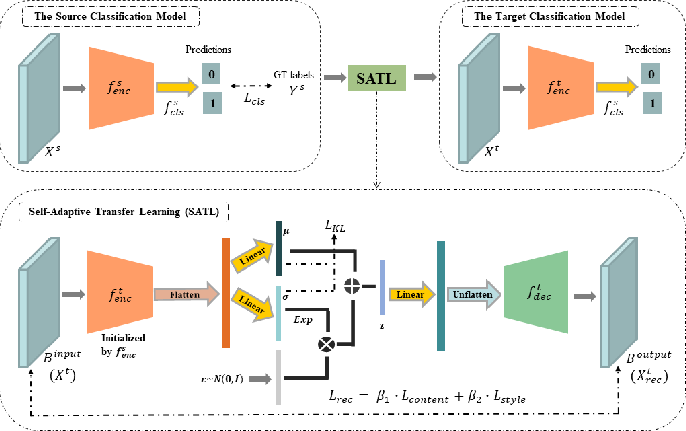 Figure 1 for Self-Adaptive Transfer Learning for Multicenter Glaucoma Classification in Fundus Retina Images