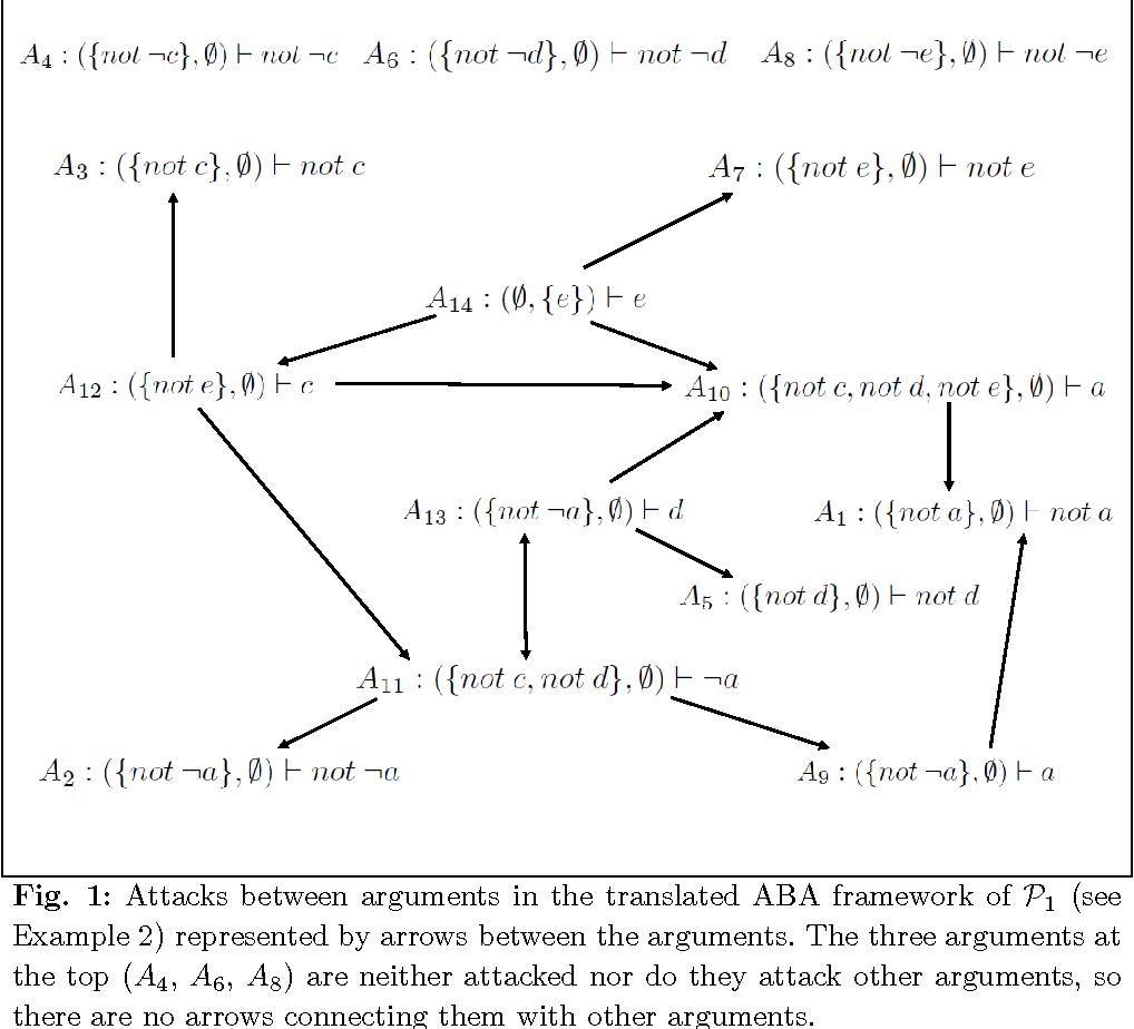 Figure 1 for Justifying Answer Sets using Argumentation