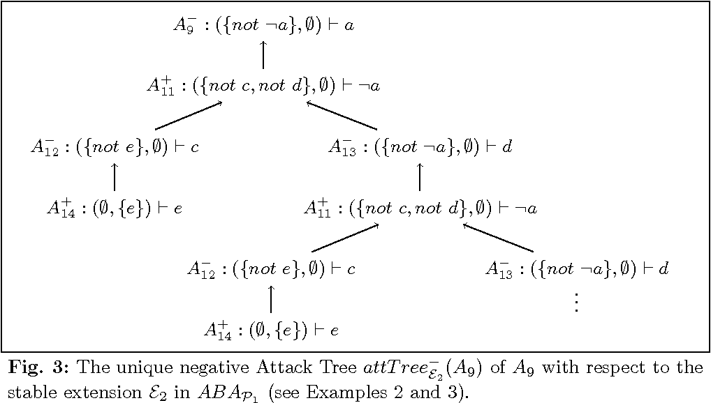 Figure 2 for Justifying Answer Sets using Argumentation