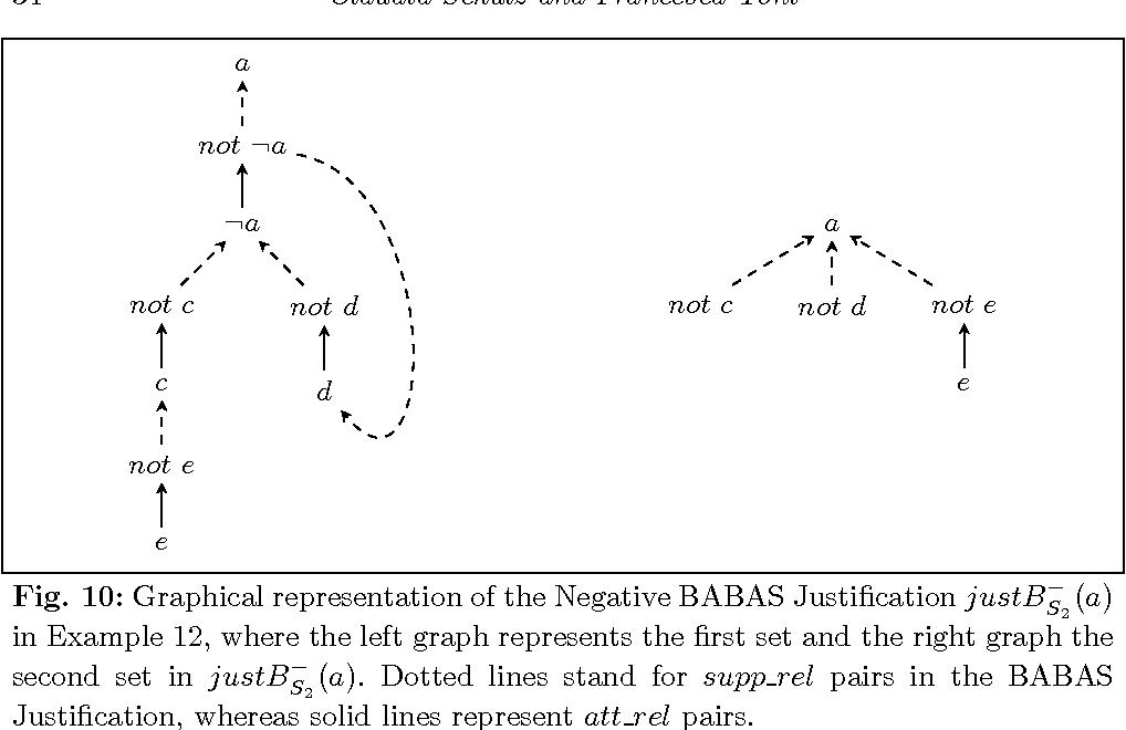 Figure 4 for Justifying Answer Sets using Argumentation