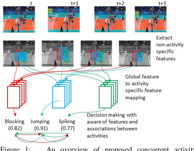 Figure 1 for Tri-axial Self-Attention for Concurrent Activity Recognition