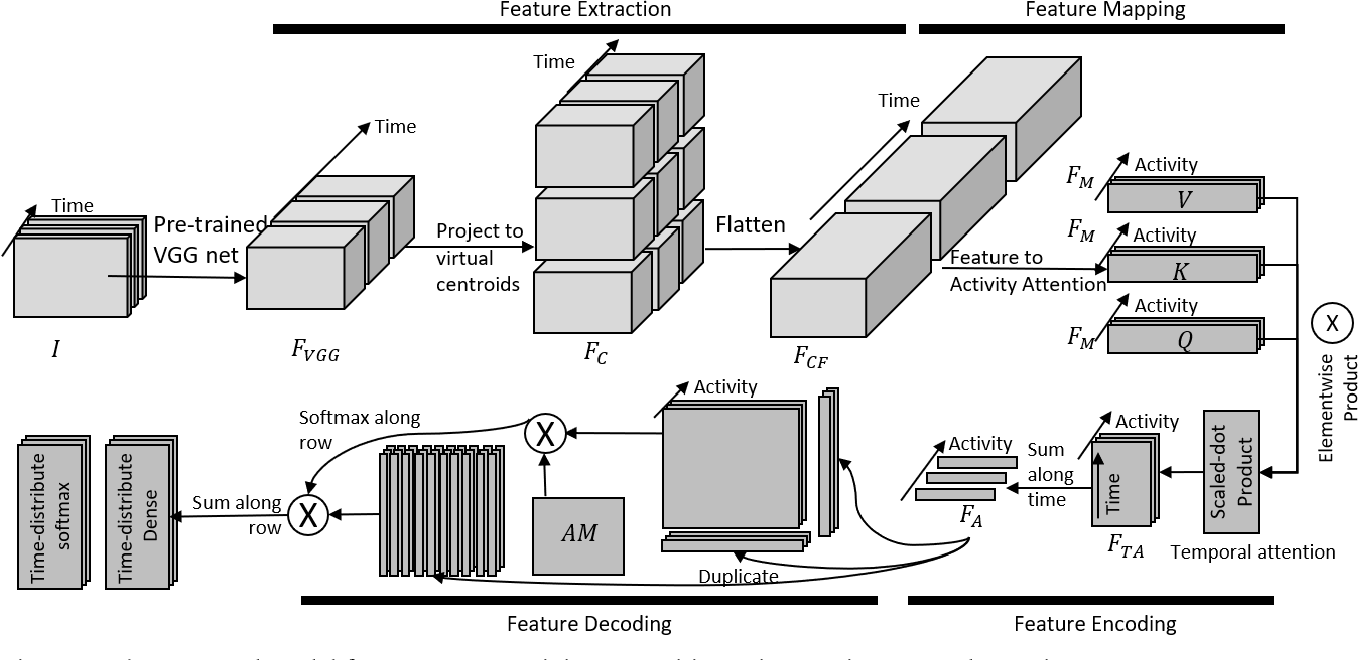 Figure 3 for Tri-axial Self-Attention for Concurrent Activity Recognition