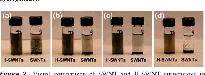 Figure 2. Visual comparison of SWNT and H-SWNT suspensions in methanol for variable times after 30 s of low-power sonication. Time since sonication is 30 s (a); 5 min (b); 1 h (c); and 48 h (d).