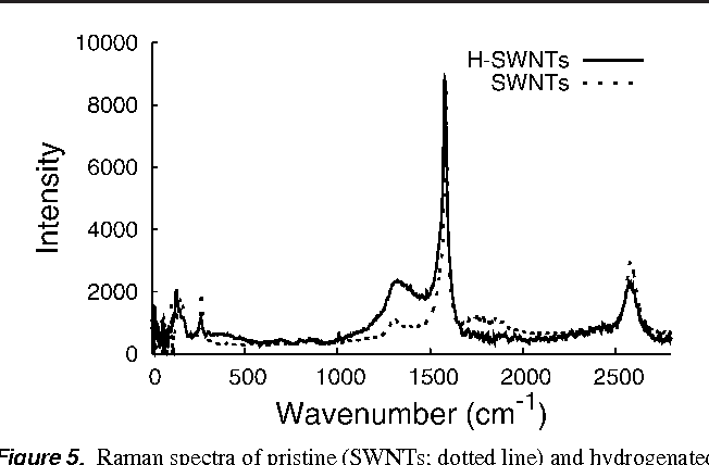 Figure 5. Raman spectra of pristine (SWNTs; dotted line) and hydrogenated (H-SWNTs; solid line) single-wall carbon nanotubes.