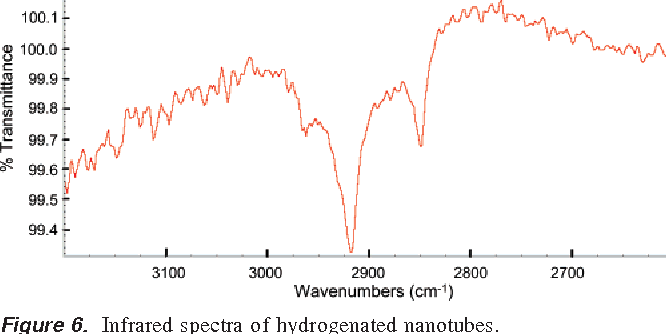Figure 6. Infrared spectra of hydrogenated nanotubes.