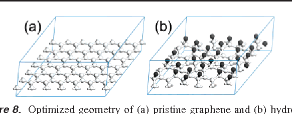 Figure 8. Optimized geometry of (a) pristine graphene and (b) hydrogenated graphene, illustrating the H-induced corrugation of the initially planar layer. Carbon atoms are shown as white, hydrogen atoms as black spheres.