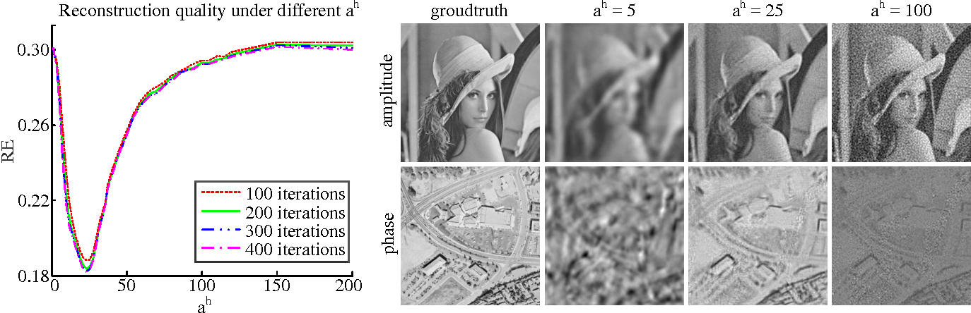 Figure 3 for Fourier ptychographic reconstruction using Poisson maximum likelihood and truncated Wirtinger gradient