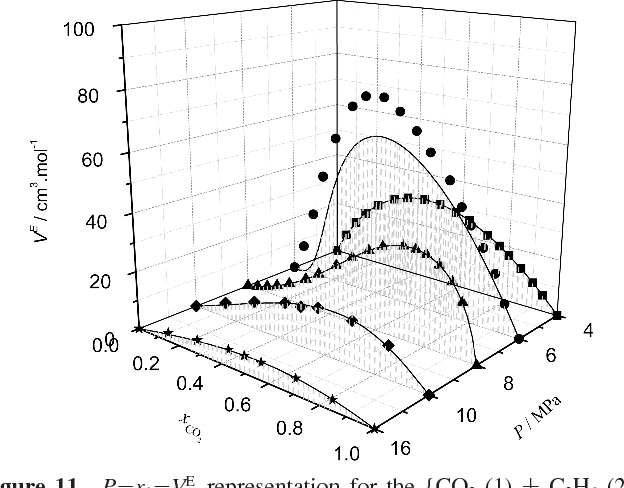 Figure 11 From Volumetric Behavior Of The Co2 1 C2h6 2