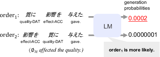 Figure 1 for Language Models as an Alternative Evaluator of Word Order Hypotheses: A Case Study in Japanese
