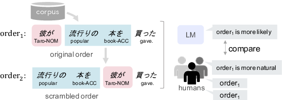 Figure 3 for Language Models as an Alternative Evaluator of Word Order Hypotheses: A Case Study in Japanese