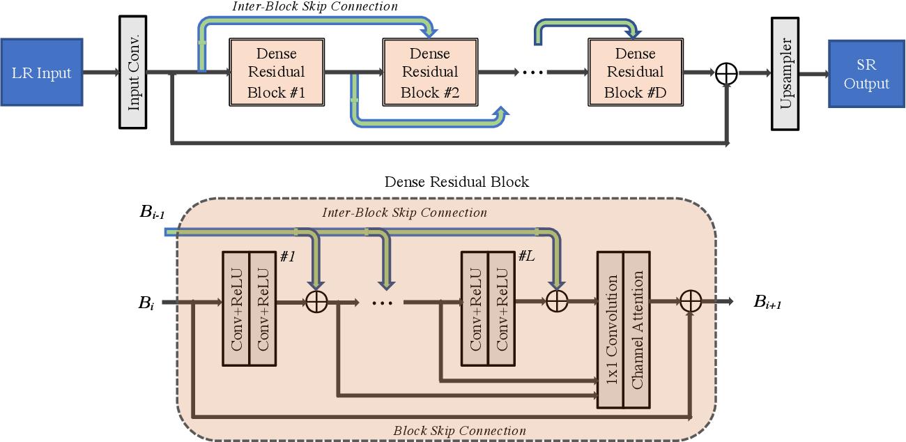 Figure 1 for Real Image Super Resolution Via Heterogeneous Model using GP-NAS
