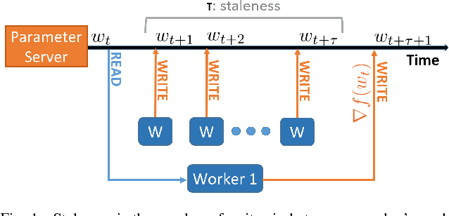 Figure 1 for Asynchrony begets Momentum, with an Application to Deep Learning
