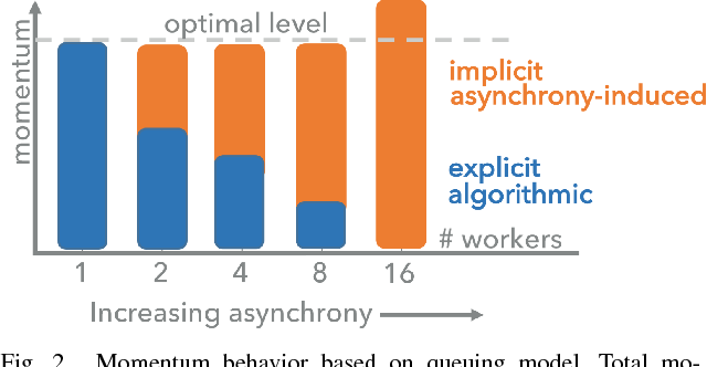 Figure 2 for Asynchrony begets Momentum, with an Application to Deep Learning